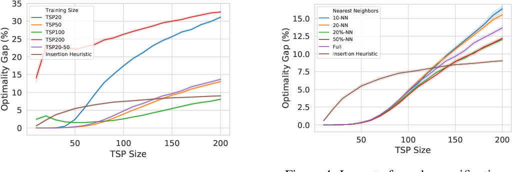 Figure 4 for Learning TSP Requires Rethinking Generalization