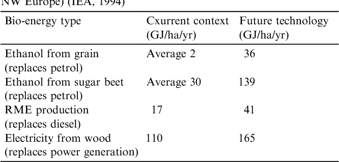 Energy production from biomass (Part 2): Conversion technologies
