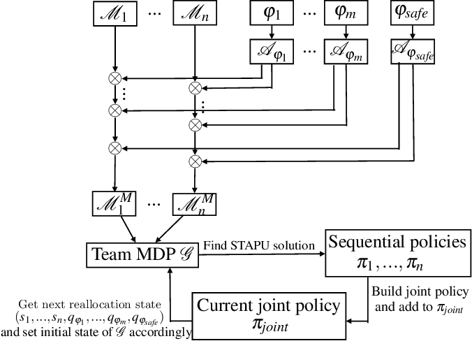 Figure 1 for Simultaneous Task Allocation and Planning Under Uncertainty
