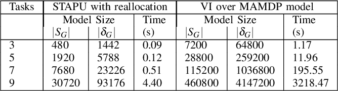 Figure 4 for Simultaneous Task Allocation and Planning Under Uncertainty