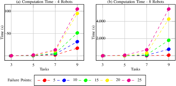 Figure 2 for Simultaneous Task Allocation and Planning Under Uncertainty