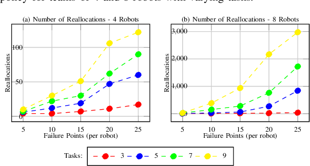 Figure 3 for Simultaneous Task Allocation and Planning Under Uncertainty