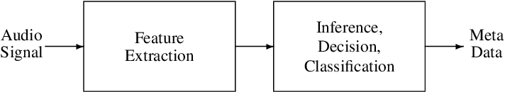 Figure 2 for Audio Content Analysis