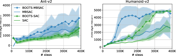 Figure 4 for Bootstrapping the Expressivity with Model-based Planning