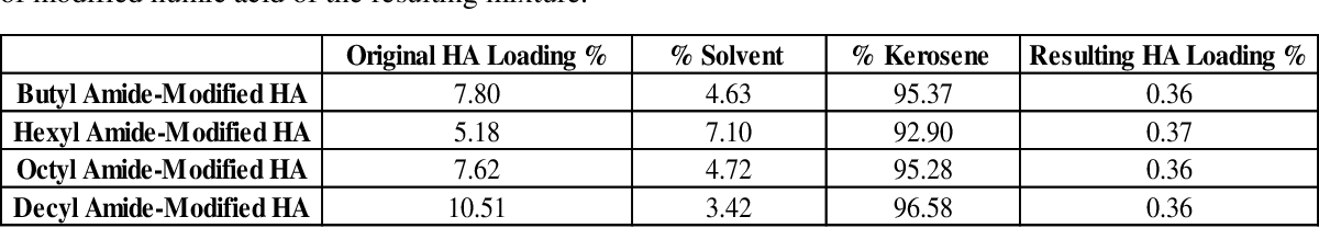 Table 3: Amide-modified humic acid loading percent data for combustion mixtures. The original starting percentages of modified humic acid in their respective solvents as determined by TGA analysis, the percentage of solvent used in the mixture, the percentage kerosene used in the mixture, and the percentage of modified humic acid of the resulting mixture.