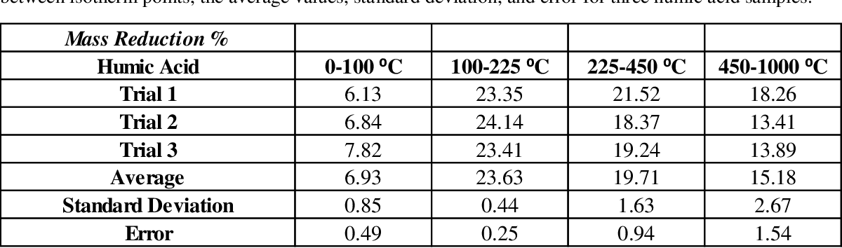 Table 5: TGA mass reduction percentages for pure humic acid. Percentage lost for temperature ranges between isotherm points, the average values, standard deviation, and error for three humic acid samples.