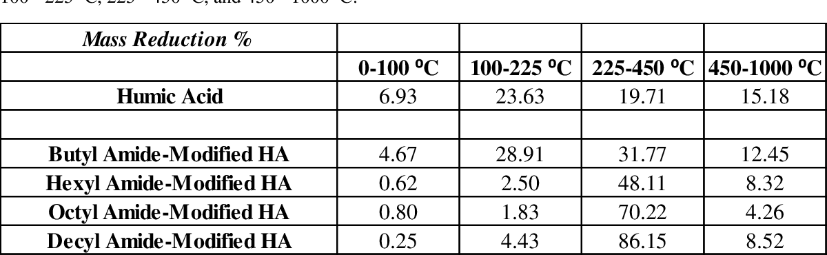 Table 6: TGA mass reduction percentages for amide-modified humic acid samples. Percentage lost for pure humic acid and the amide modified HA samples analyzed from the temperature ranges of 0 - 100 o C, 100 - 225 o C, 225 - 450 o C, and 450 - 1000 o C.