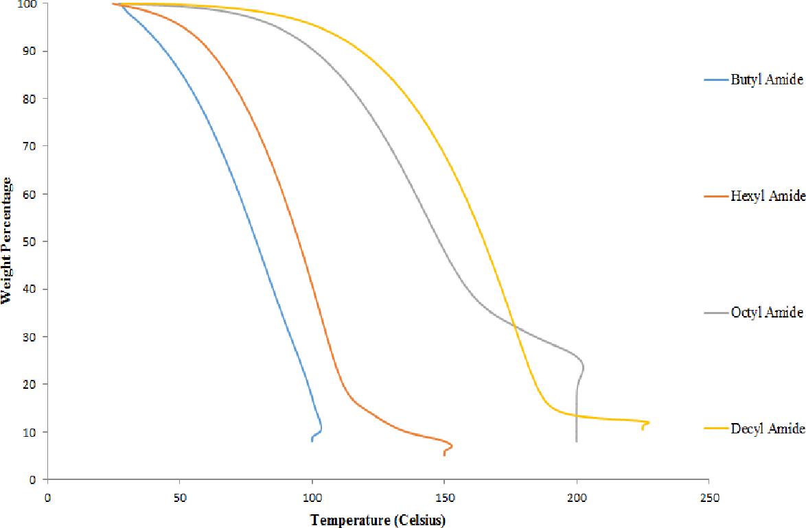 Figure 14: TGA mass reduction profiles for amide-modified humic acid mixture loading percentage determination.