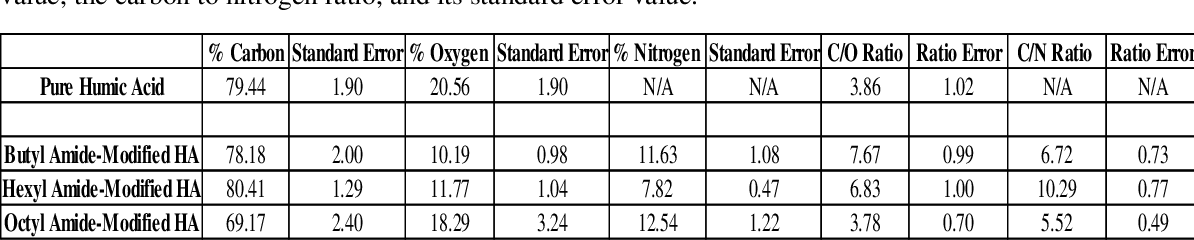Table 7: EDS analysis of amide-modified humic acid samples. The table shows carbon, oxygen, and nitrogen atomic percentage content, standard error values, the carbon to oxygen ratio, its standard error value, the carbon to nitrogen ratio, and its standard error value.