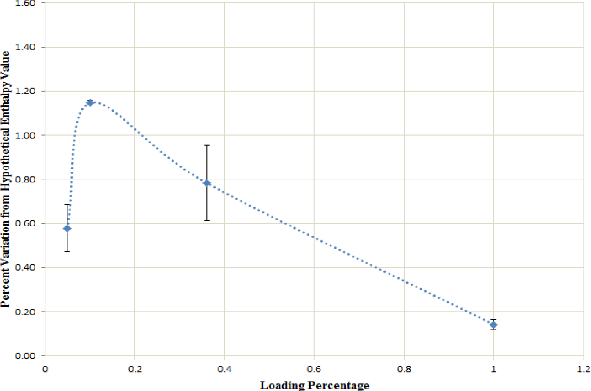 Figure 18: Varying loading percentage effect on mixture ΔHm for octyl amide-modified humic acid. Loading percentage is shown on the x-axis and percent variation of obtained combustion values from hypothetical ΔHm values and their associated error ranges is shown on the y-axis.