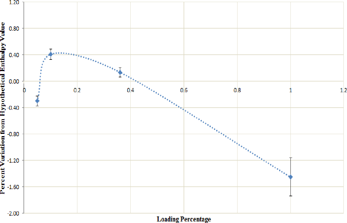 Figure 28: Varying loading percentage effect on ΔHm for octyl ester-modified humic acid.