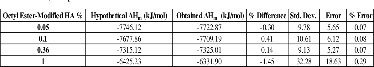Table 19: ΔHm data for varying loading percentages of octyl ester-modified humic acid mixtures. Hypothetical ΔHm values, the average obtained ΔHm values, the percent difference, the standard deviation, standard error, and percent error.