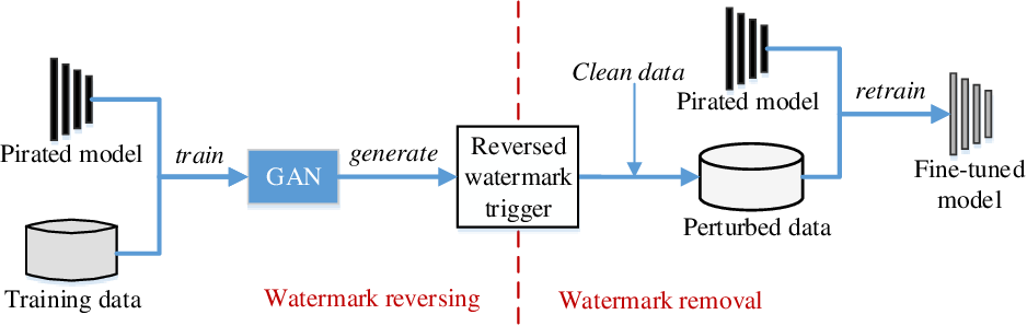 Figure 1 for Detect and remove watermark in deep neural networks via generative adversarial networks