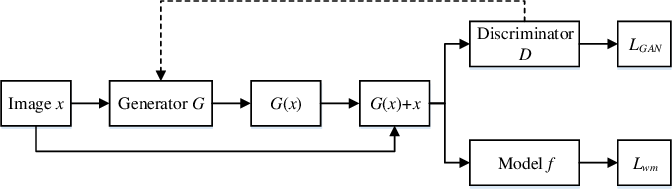 Figure 2 for Detect and remove watermark in deep neural networks via generative adversarial networks