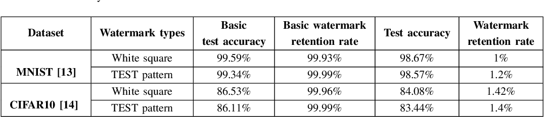 Figure 4 for Detect and remove watermark in deep neural networks via generative adversarial networks