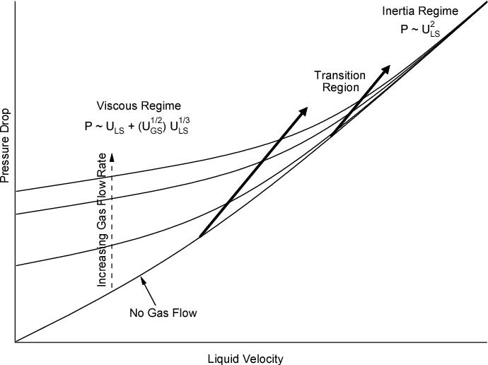Hydrodynamics Of Packed Bed Reactor In Low Gravity
