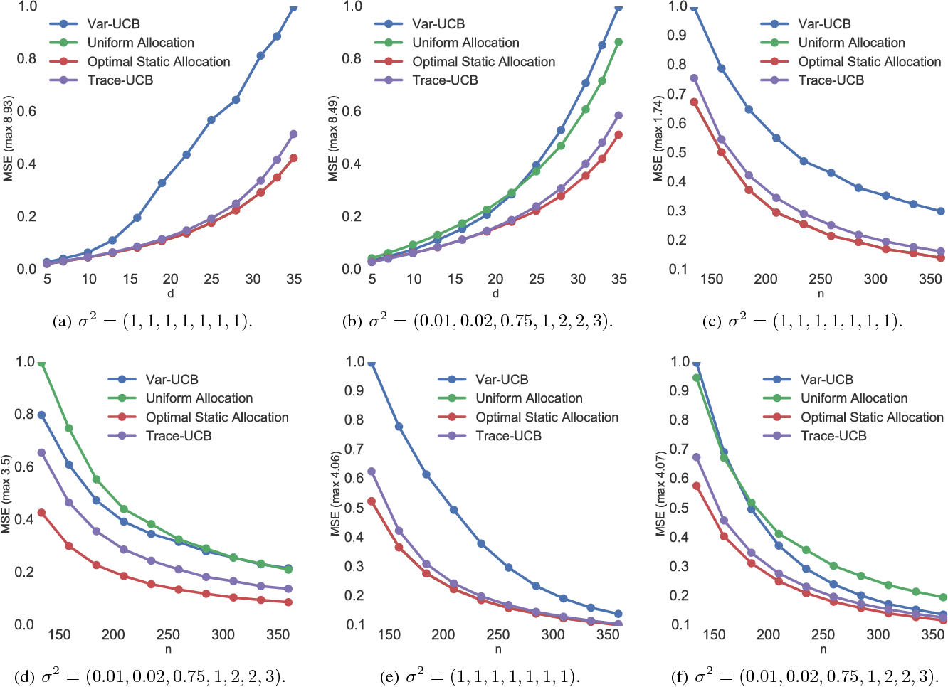 Figure 1 for Active Learning for Accurate Estimation of Linear Models