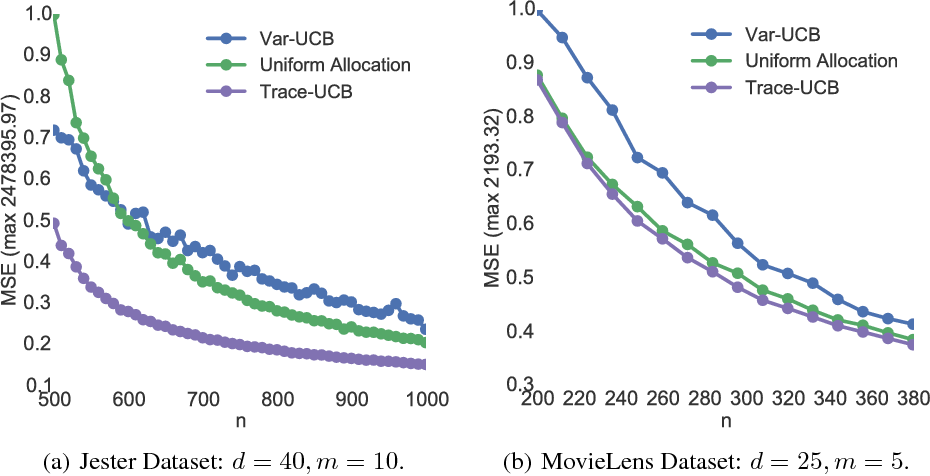 Figure 2 for Active Learning for Accurate Estimation of Linear Models