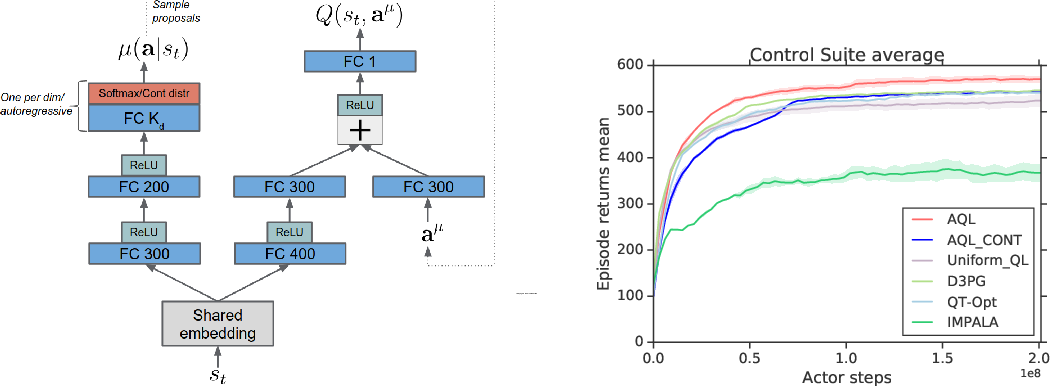 Figure 1 for Q-Learning in enormous action spaces via amortized approximate maximization