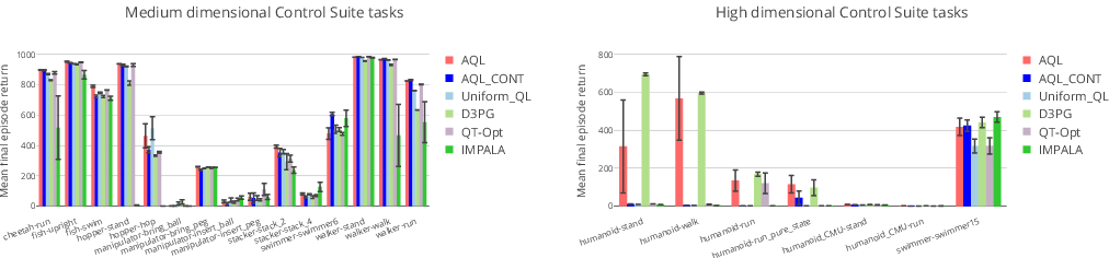 Figure 2 for Q-Learning in enormous action spaces via amortized approximate maximization
