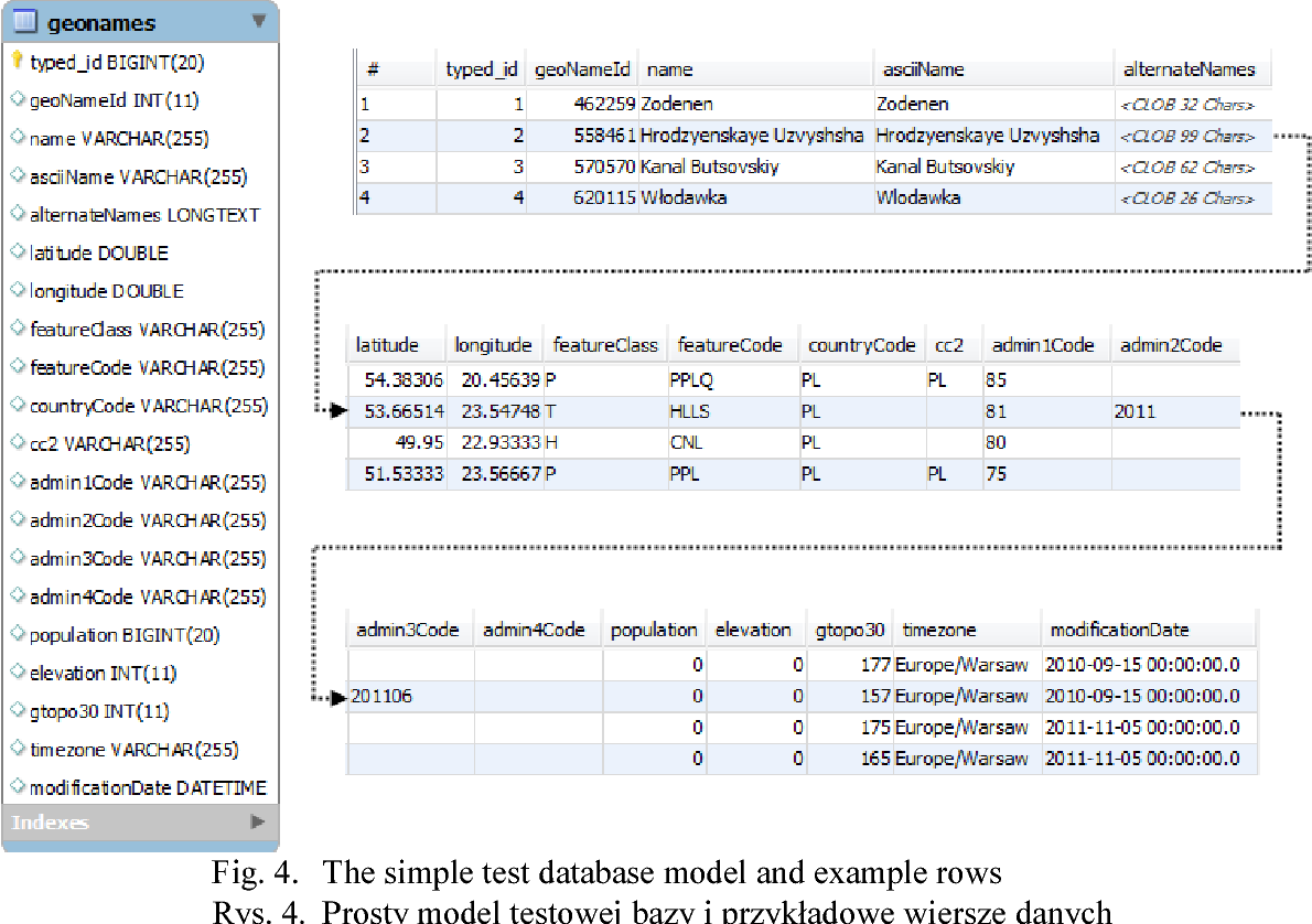 Pdf Using Object Database As A Cache For Relational