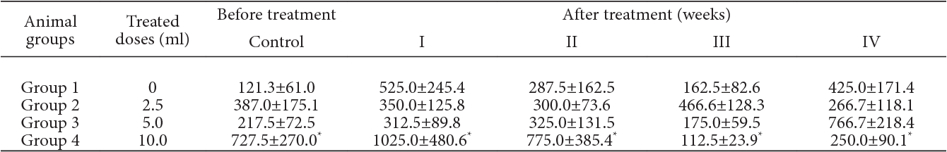 PDF] EFFICACY OF GARLIC AS AN ANTHELMINTIC IN ADULT BOER