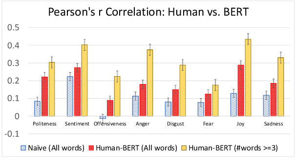 Figure 4 for Does BERT Learn as Humans Perceive? Understanding Linguistic Styles through Lexica