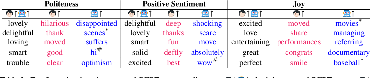 Figure 3 for Does BERT Learn as Humans Perceive? Understanding Linguistic Styles through Lexica