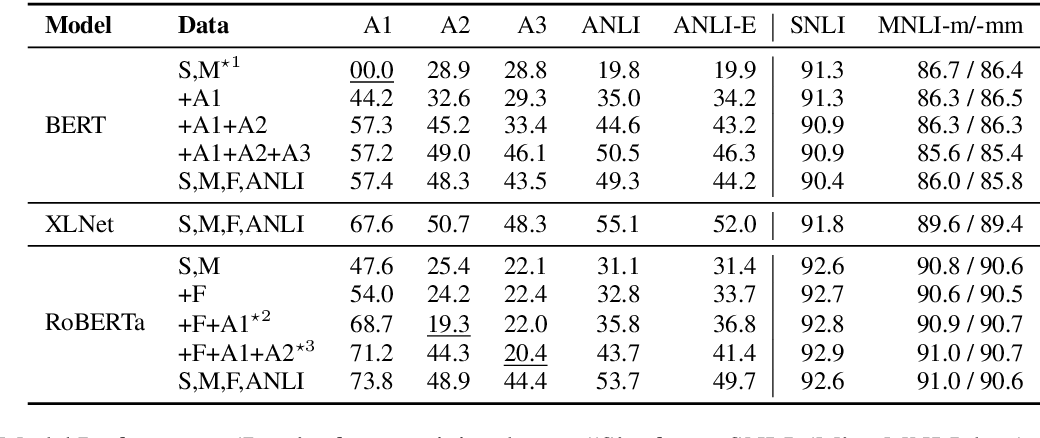 Figure 4 for Adversarial NLI: A New Benchmark for Natural Language Understanding