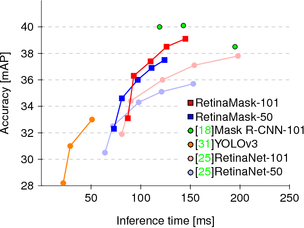Figure 1 for RetinaMask: Learning to predict masks improves state-of-the-art single-shot detection for free