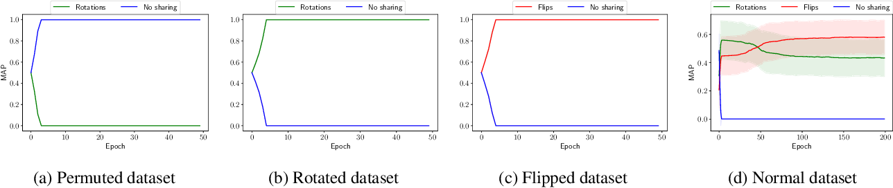 Figure 1 for A Bayesian Approach to Invariant Deep Neural Networks