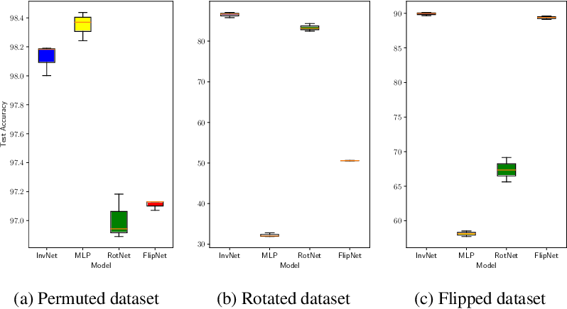 Figure 3 for A Bayesian Approach to Invariant Deep Neural Networks