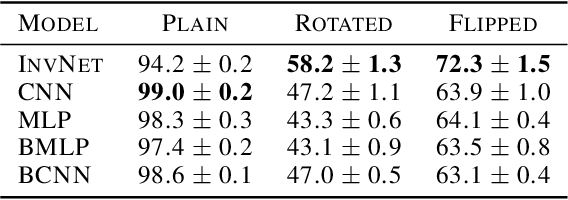 Figure 2 for A Bayesian Approach to Invariant Deep Neural Networks