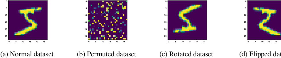 Figure 4 for A Bayesian Approach to Invariant Deep Neural Networks