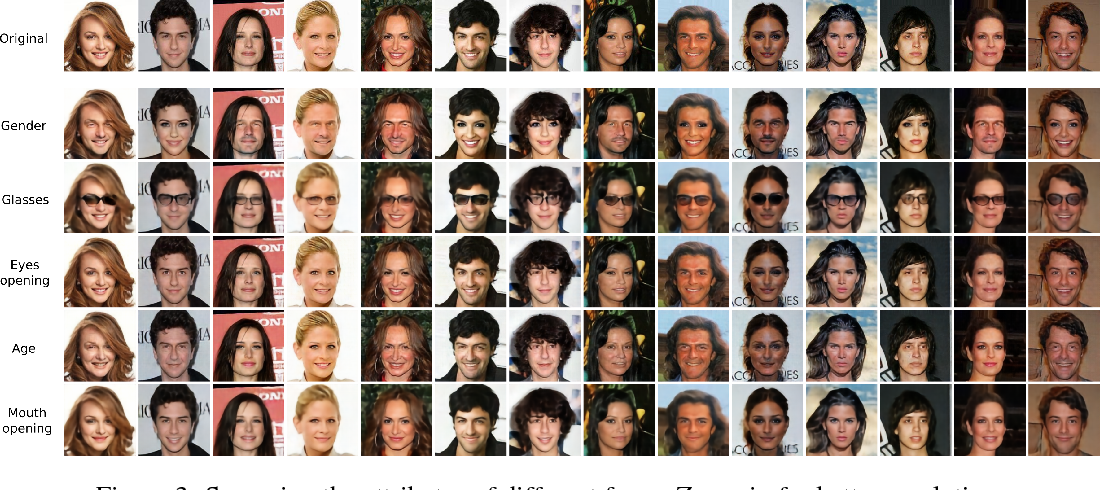 Figure 4 for Fader Networks: Manipulating Images by Sliding Attributes