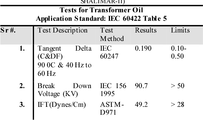 Table 3 from Performance evaluation of power transformer under
