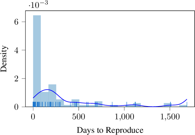 Figure 1 for Research Reproducibility as a Survival Analysis