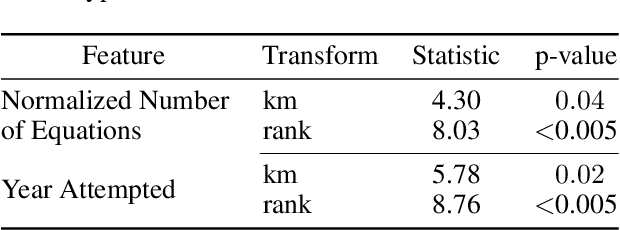 Figure 3 for Research Reproducibility as a Survival Analysis