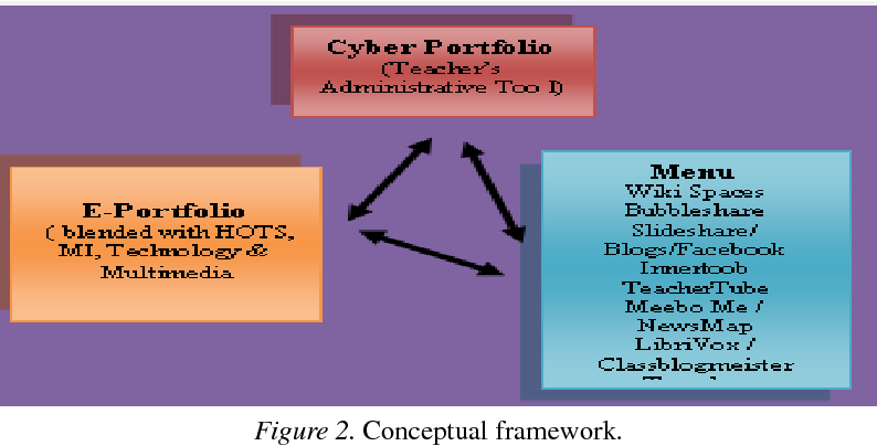 PDF] Cyber Portfolio: The Innovative Menu for 21st Century
