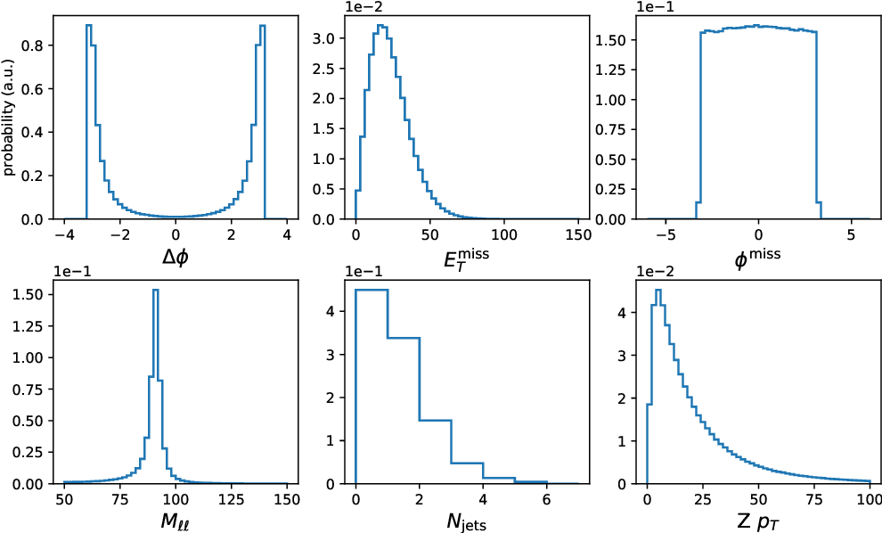 Figure 2 for LHC analysis-specific datasets with Generative Adversarial Networks