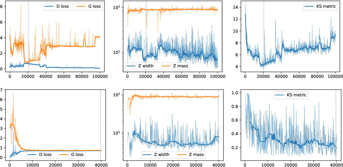 Figure 4 for LHC analysis-specific datasets with Generative Adversarial Networks
