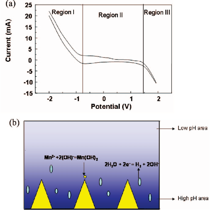 Figure 3 from Hydrous Manganese Dioxide Nanowall Arrays