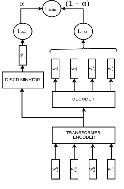 Figure 1 for On Task-Level Dialogue Composition of Generative Transformer Model