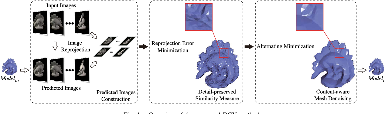 Figure 1 for Detail-preserving and Content-aware Variational Multi-view Stereo Reconstruction