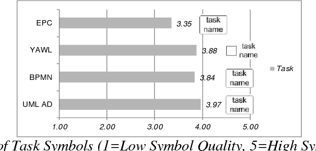 User Evaluation Of Symbols For Core Business Process Modeling