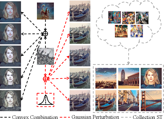 Figure 1 for StyleRemix: An Interpretable Representation for Neural Image Style Transfer