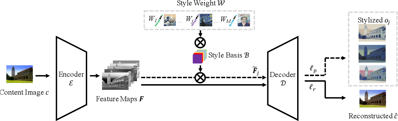 Figure 3 for StyleRemix: An Interpretable Representation for Neural Image Style Transfer