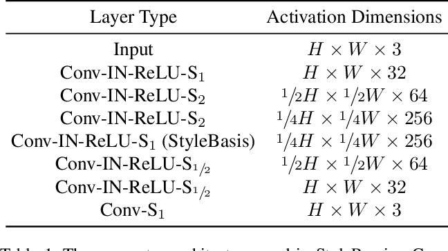 Figure 2 for StyleRemix: An Interpretable Representation for Neural Image Style Transfer