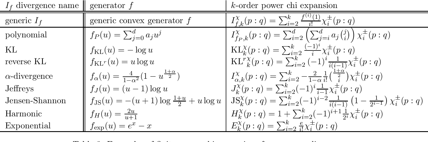 Figure 3 for On power chi expansions of $f$-divergences
