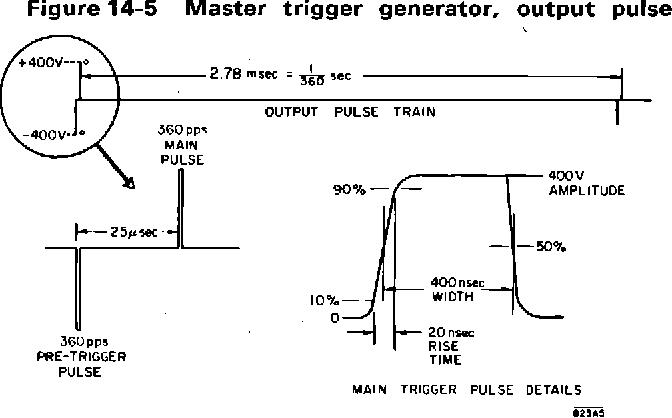 figure 14-5